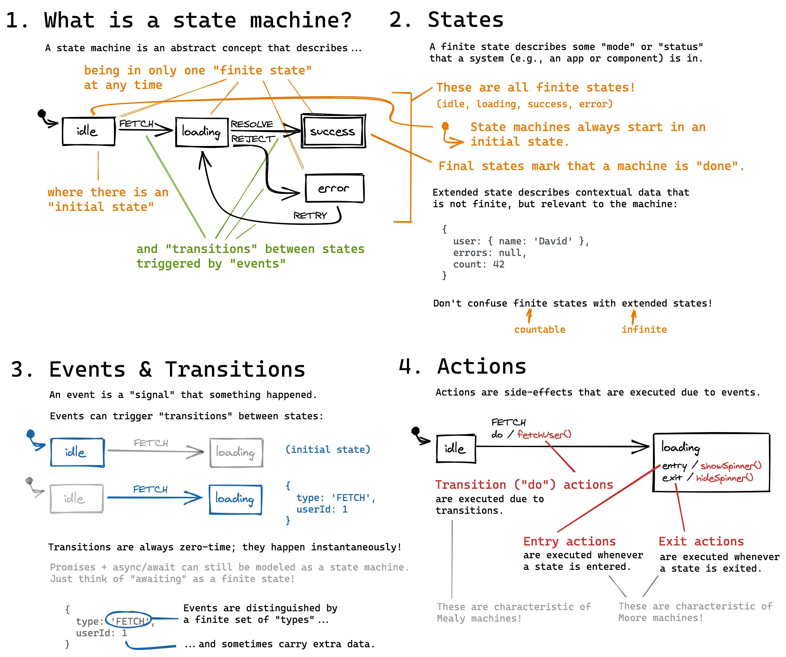 Finite State Machine Cheat Sheet