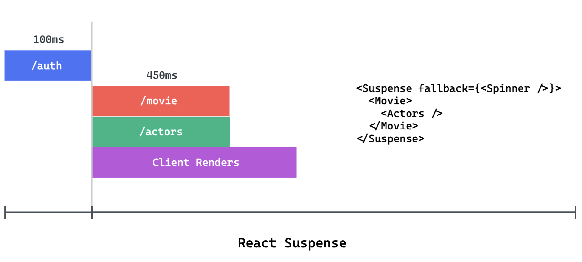 React Suspense