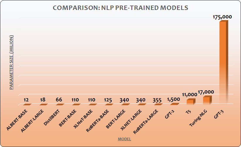 NLP Models