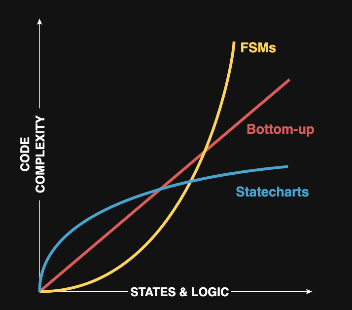 Code complexity of state machines vs. statecharts