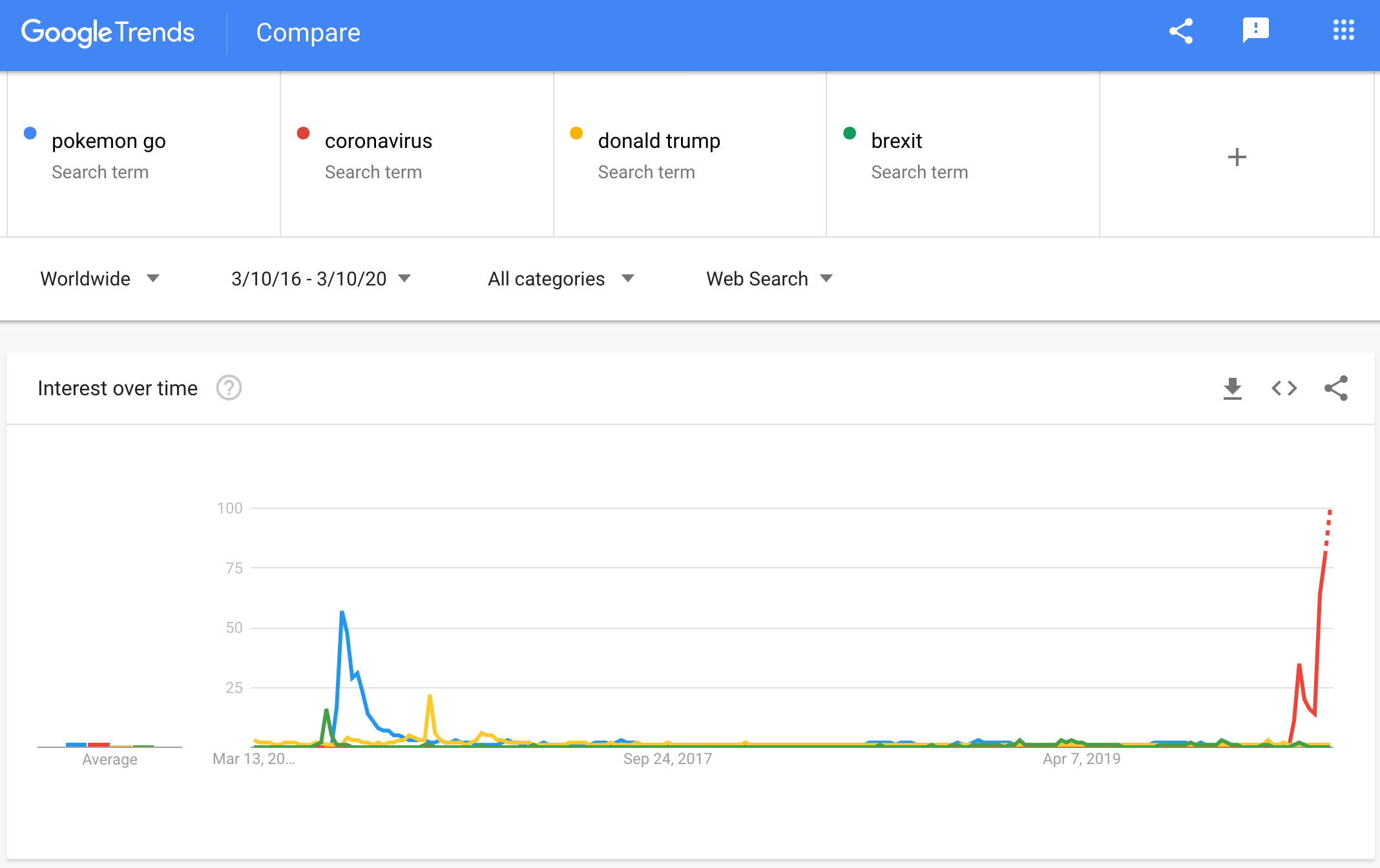Google Trends comparison between pokemon go, coronavirus,donald trump and brexit