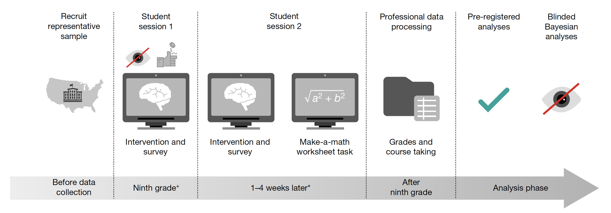 Design of the National Study of Learning Mindsets