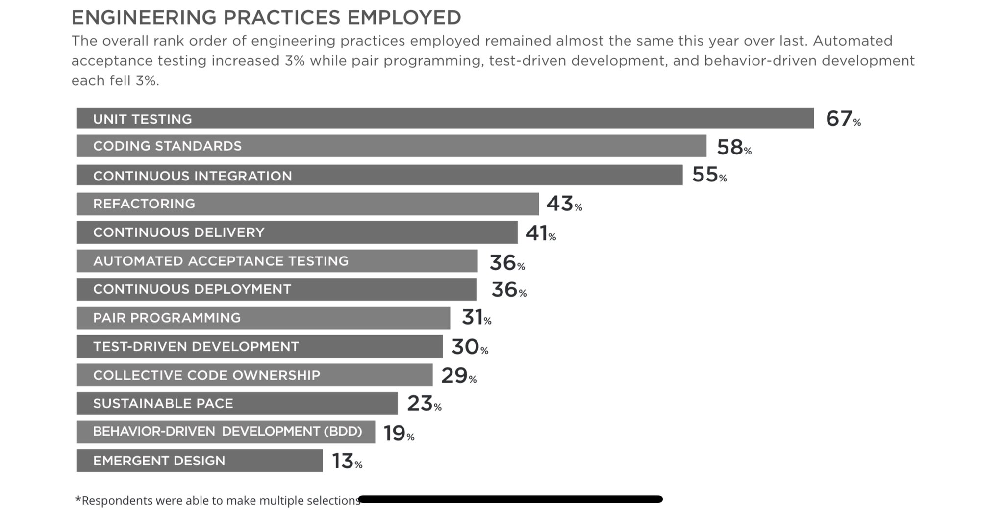 State of Agile 2020 survey - engineering practices employed chart