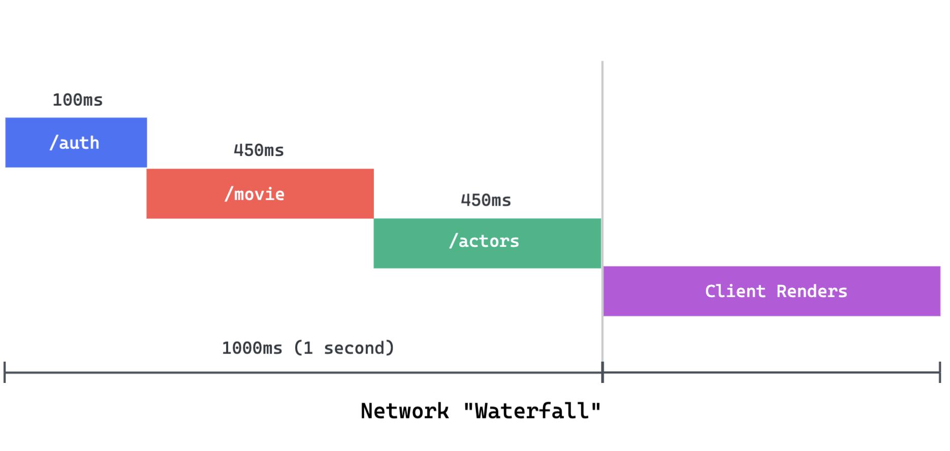 Network Waterfall
